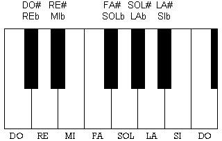 Diesis e Bemolle sul Pianoforte