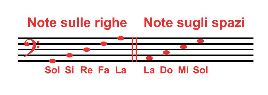 Note sulle righe e spazi chiave di basso